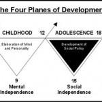 Cum cresc copiii – Principiile Montessori