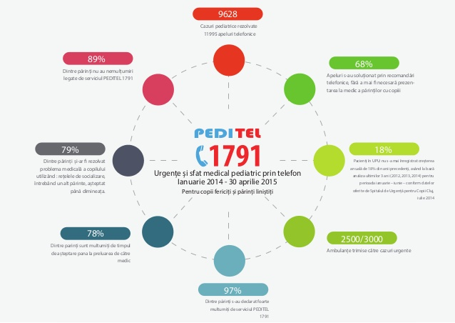 Peditel 1791 - call center pediatric (3)